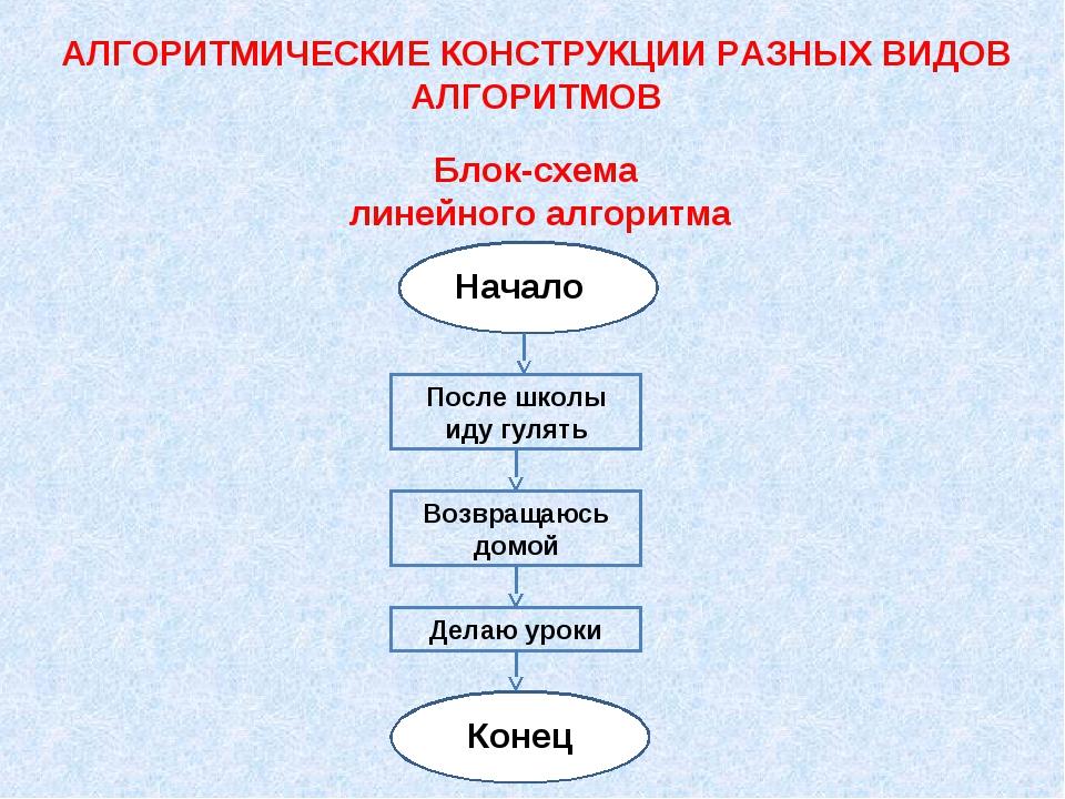 АЛГОРИТМИЧЕСКИЕ КОНСТРУКЦИИ РАЗНЫХ ВИДОВ АЛГОРИТМОВ Блок-схема линейного алго...