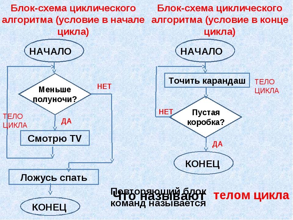 Блок-схема циклического алгоритма (условие в начале цикла) ТЕЛО ЦИКЛА Блок-сх...