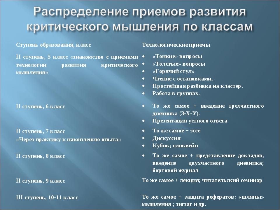 Ступень образования, классТехнологические приемы II ступень, 5 класс «знаком...