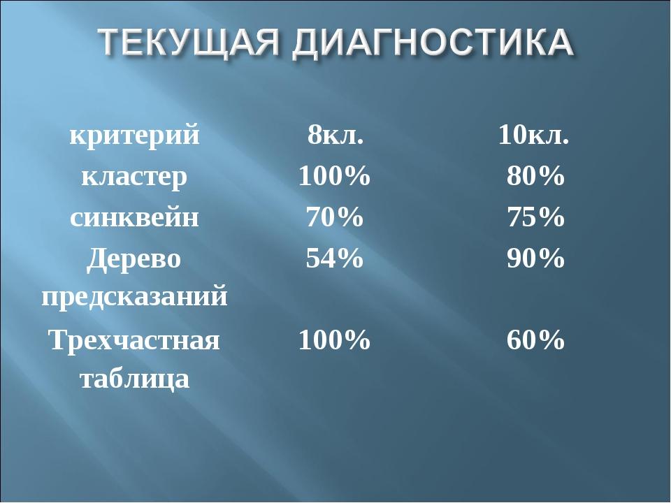 критерий8кл.10кл. кластер100%80% синквейн70%75% Дерево предсказаний54...