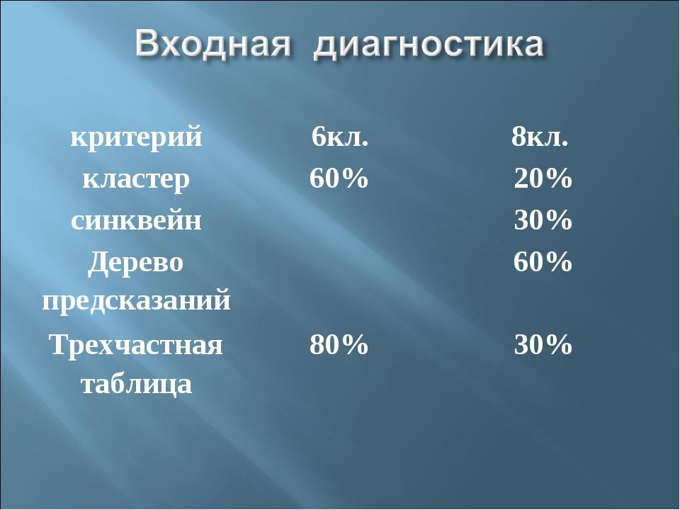 критерий6кл.8кл. кластер60%20% синквейн30% Дерево предсказаний60% Тр...