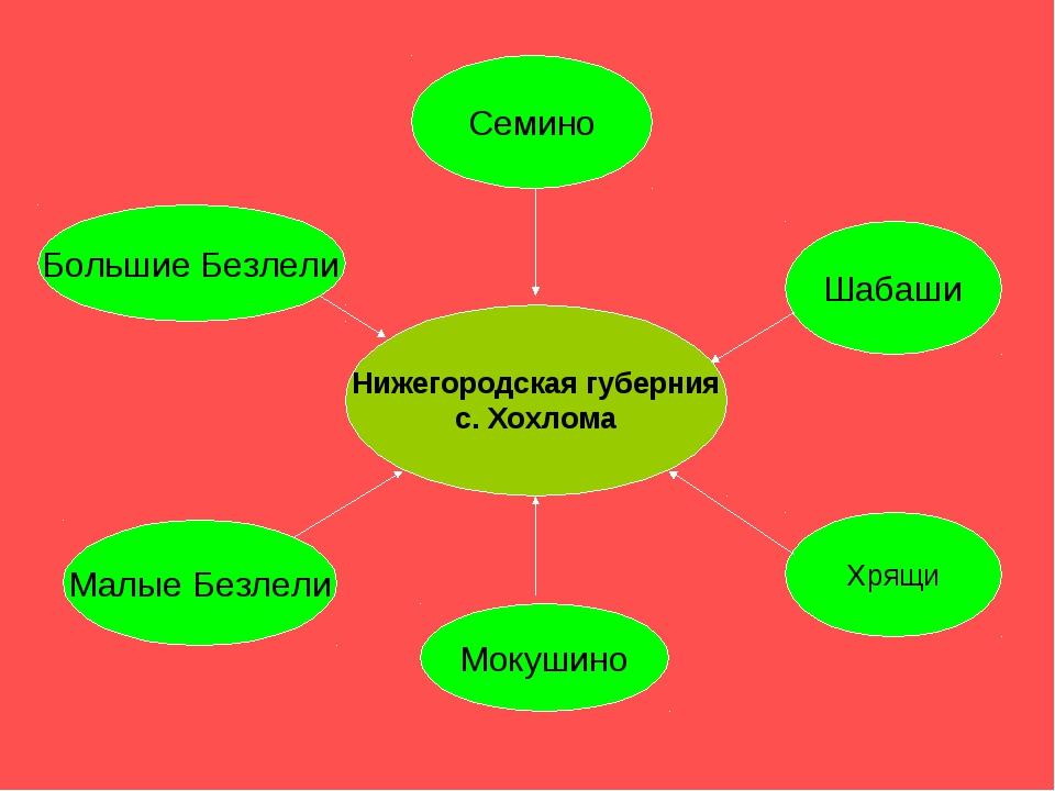 Нижегородская губерния с. Хохлома Семино Шабаши Большие Безлели Малые Безлели...