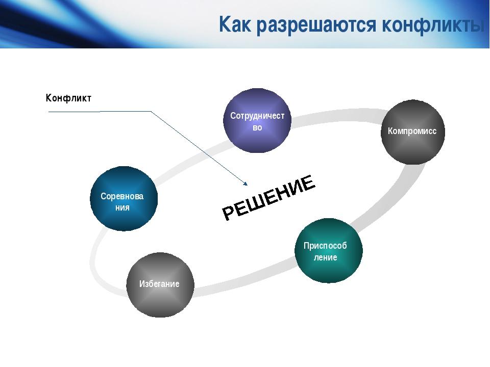 Как разрешаются конфликты Соревнова ния Сотрудничест во Компромисс Приспособ...