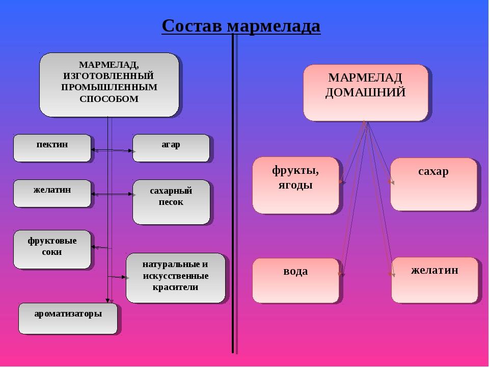 Состав мармелада