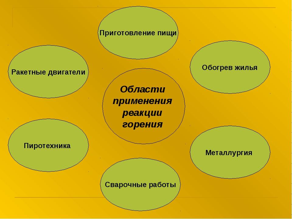Области применения реакции горения Ракетные двигатели Пиротехника Сварочные р...