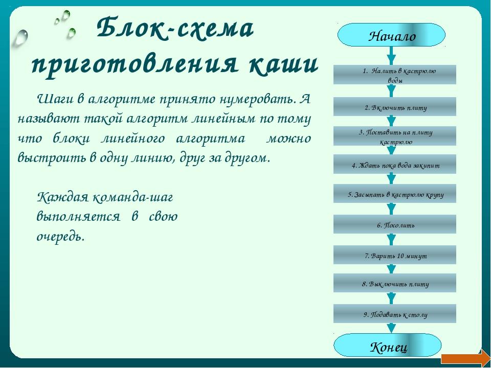 Определите соответствие исполнителю команды в таблице: Исполнитель Команда Ст...