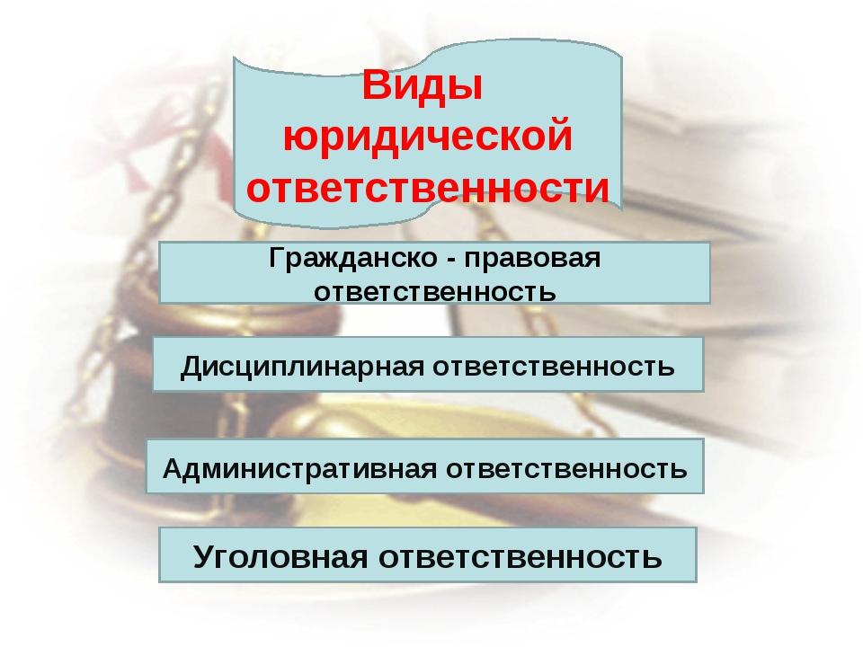 Виды юридической ответственности Гражданско - правовая ответственность Дисцип...