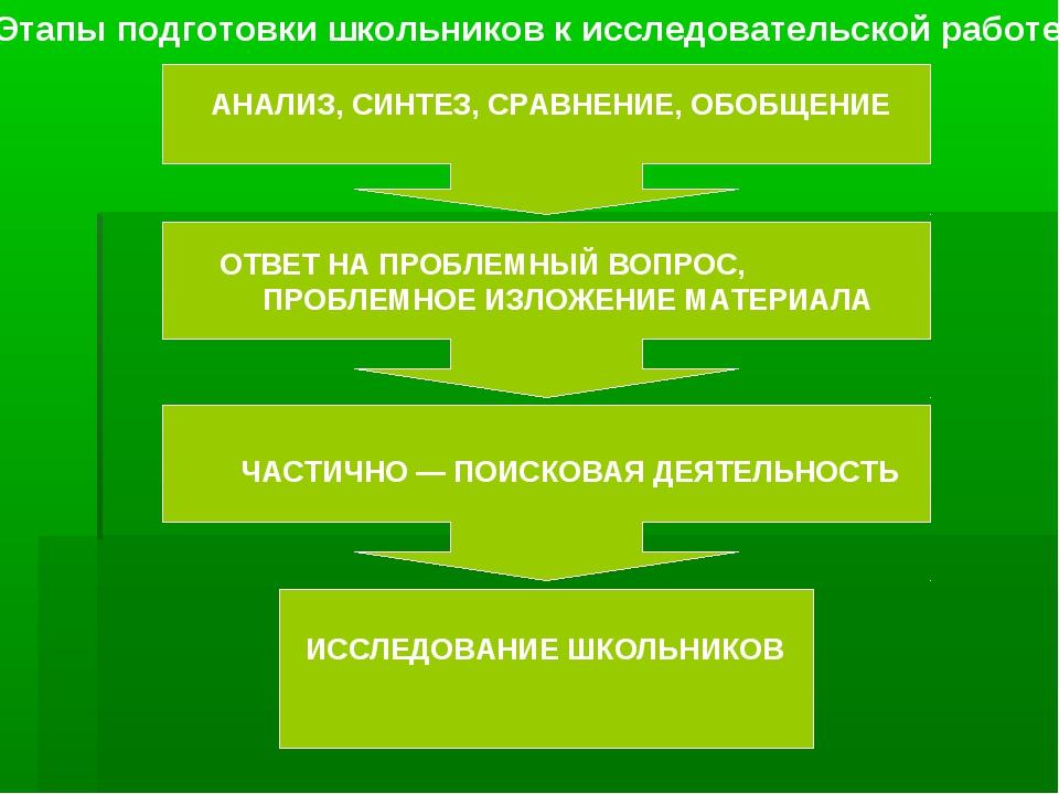 Этапы подготовки школьников к исследовательской работе АНАЛИЗ, СИНТЕЗ, СРАВНЕ...