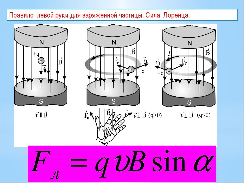 Правило левой руки для заряженной частицы. Сила Лоренца.