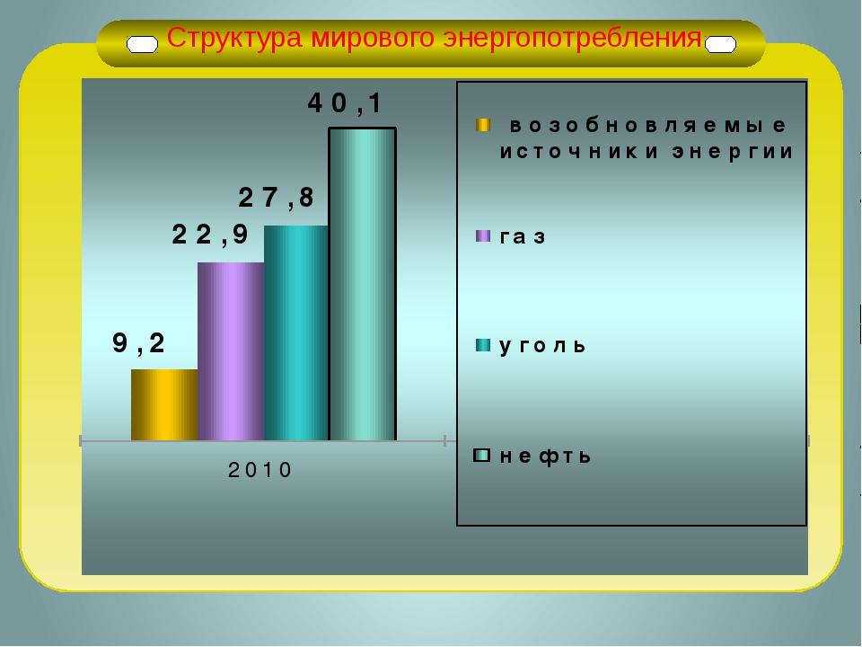 Структура мирового энергопотребления