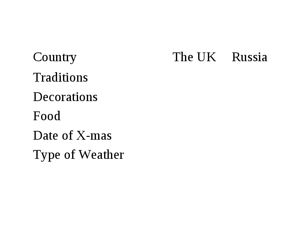 Country	The UK	Russia Traditions		 Decorations		 Food		 Date of X-mas		 Type...