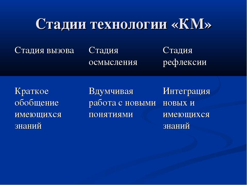 Стадии технологии «КМ»
