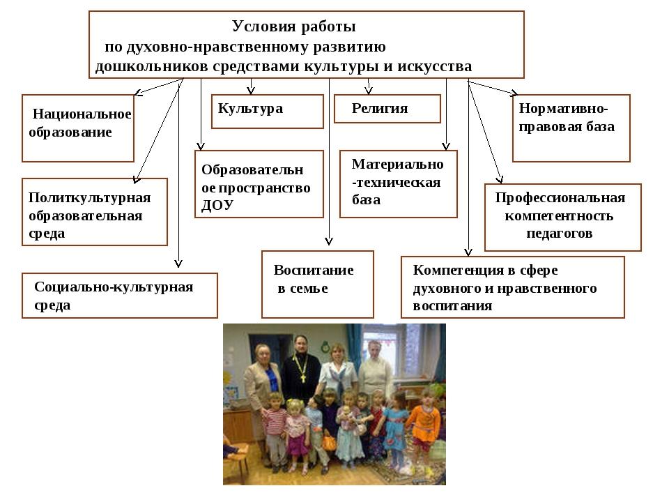 Условия работы по духовно-нравственному развитию дошкольников средствами кул...