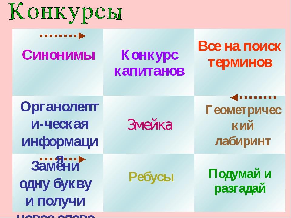 Органолепти-ческая информация Змейка Ребусы Геометрический лабиринт Замени од...