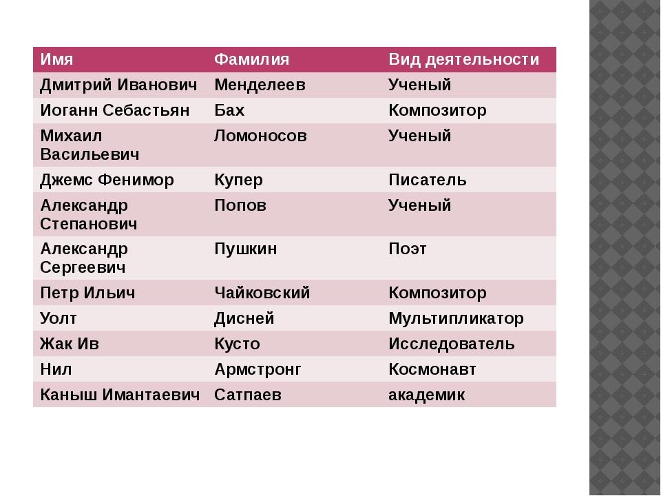 Имя Фамилия Вид деятельности Дмитрий Иванович Менделеев Ученый Иоганн Себаст...