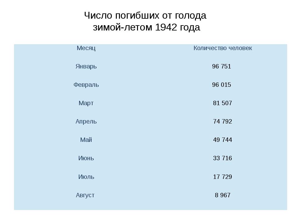 Число погибших от голода зимой-летом 1942 года Месяц Количество человек Январ...