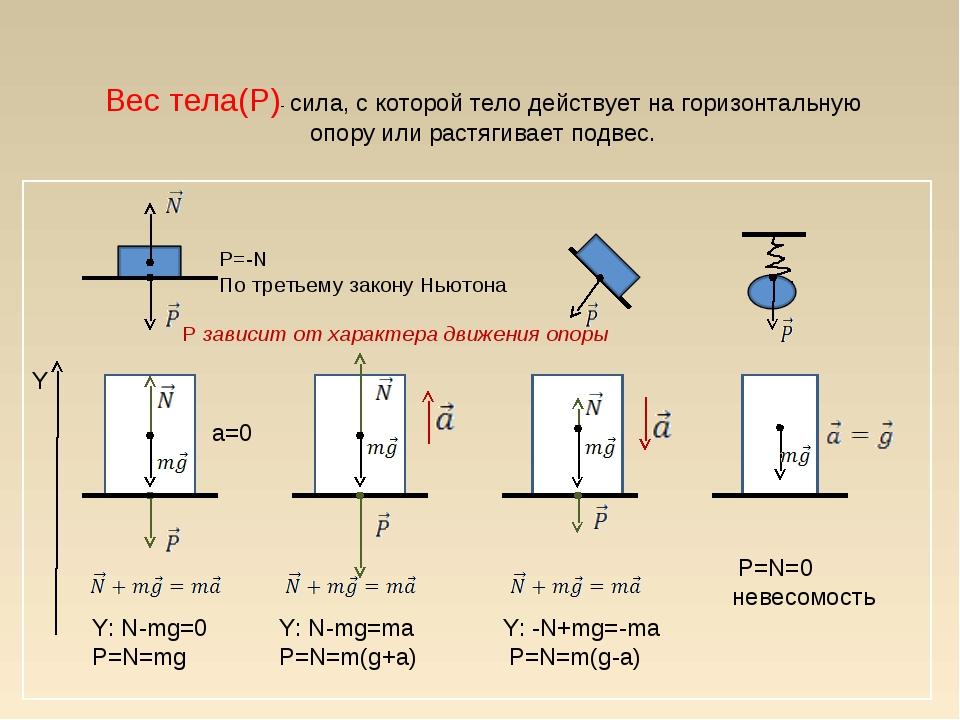 Вес тела(P)- сила, с которой тело действует на горизонтальную опору или растя...