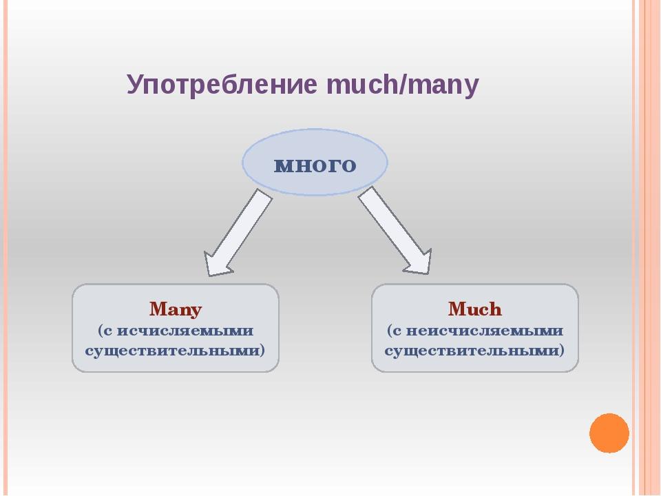 Употребление much/many много Many (с исчисляемыми существительными) Much (с н...