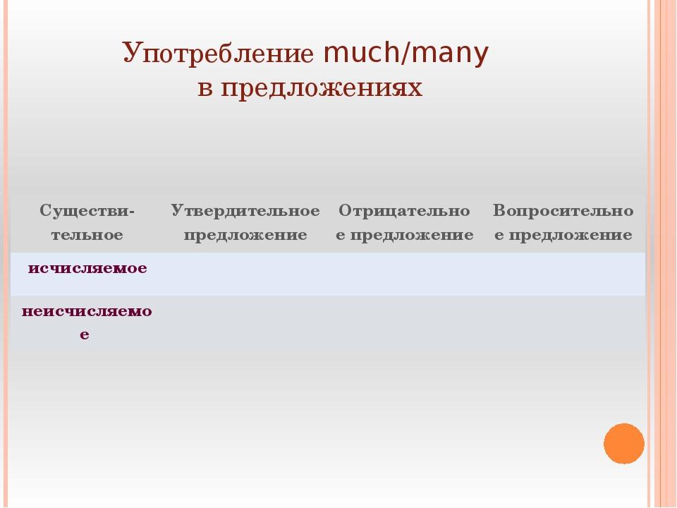 Употребление much/many в предложениях Существи-тельное Утвердительное предлож...