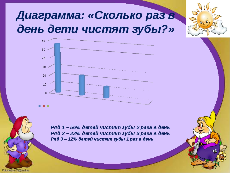 Ряд 1 – 56% детей чистят зубы 2 раза в день Ряд 2 – 22% детей чистят зубы 3 р...