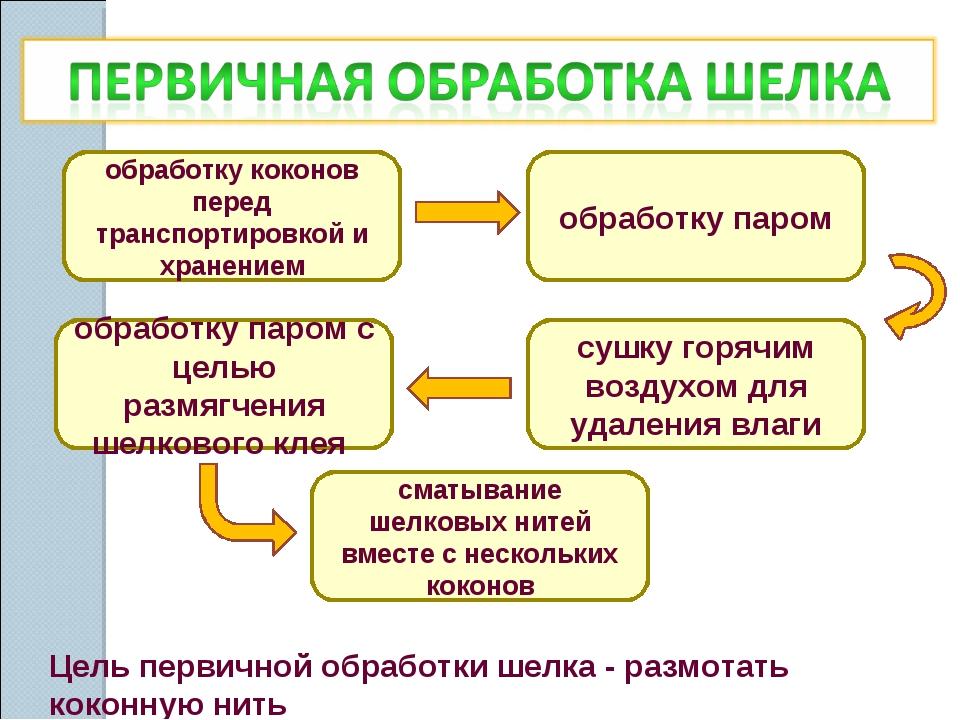 обработку коконов перед транспортировкой и хранением обработку паром обработк...