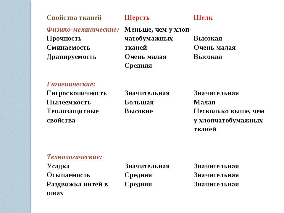 Свойства тканейШерстьШелк Физико-механические: Прочность Сминаемость Драпи...