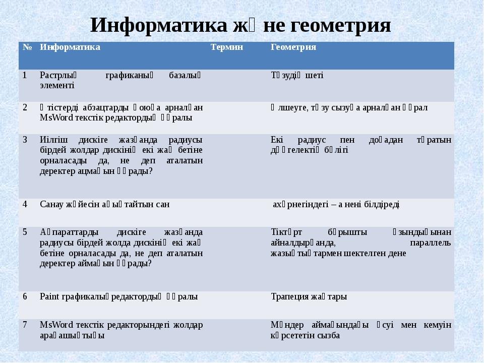 Информатика және геометрия № Информатика Термин Геометрия 1 Растрлық графикан...