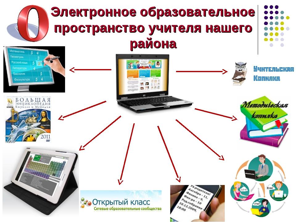 Электронное образовательное пространство учителя нашего района