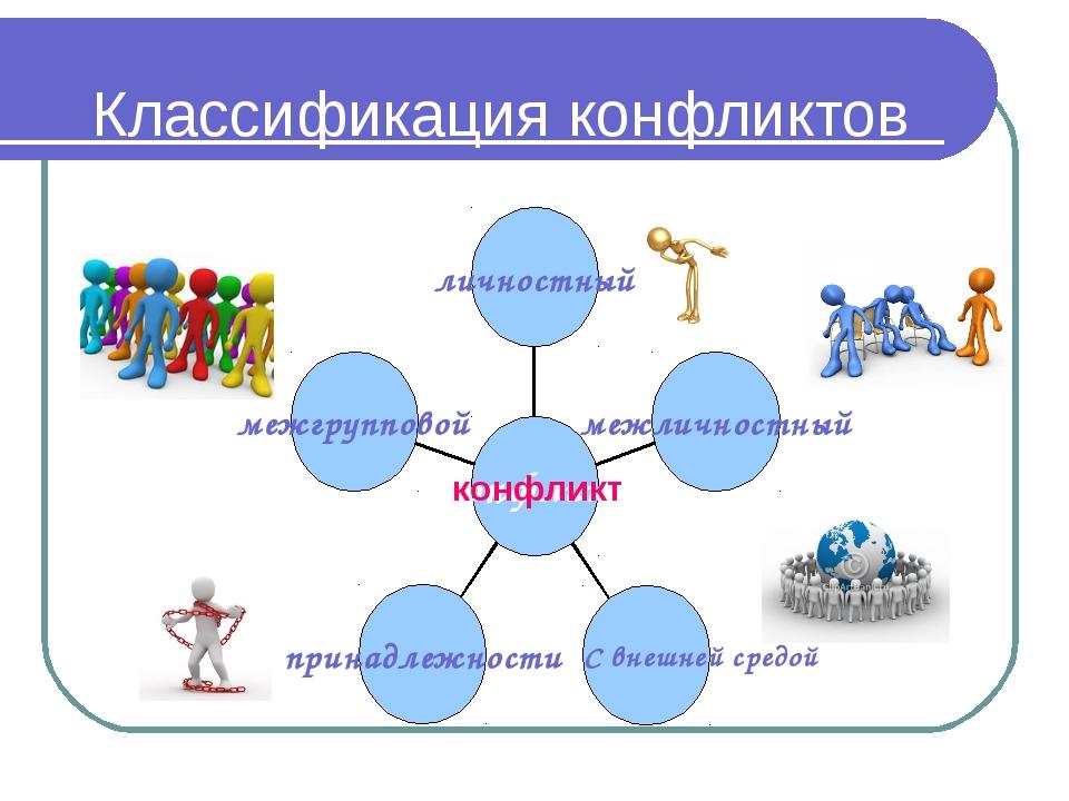 Классификация конфликтов конфликт