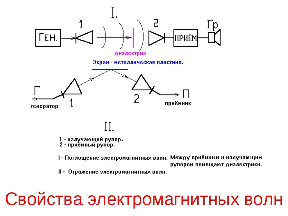 Свойства электромагнитных волн