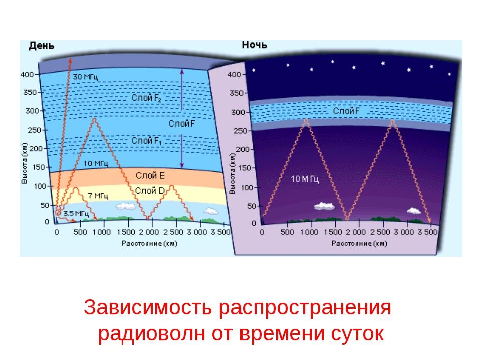 Зависимость распространения радиоволн от времени суток