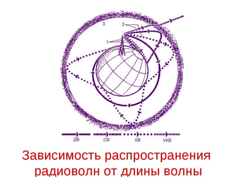 Зависимость распространения радиоволн от длины волны