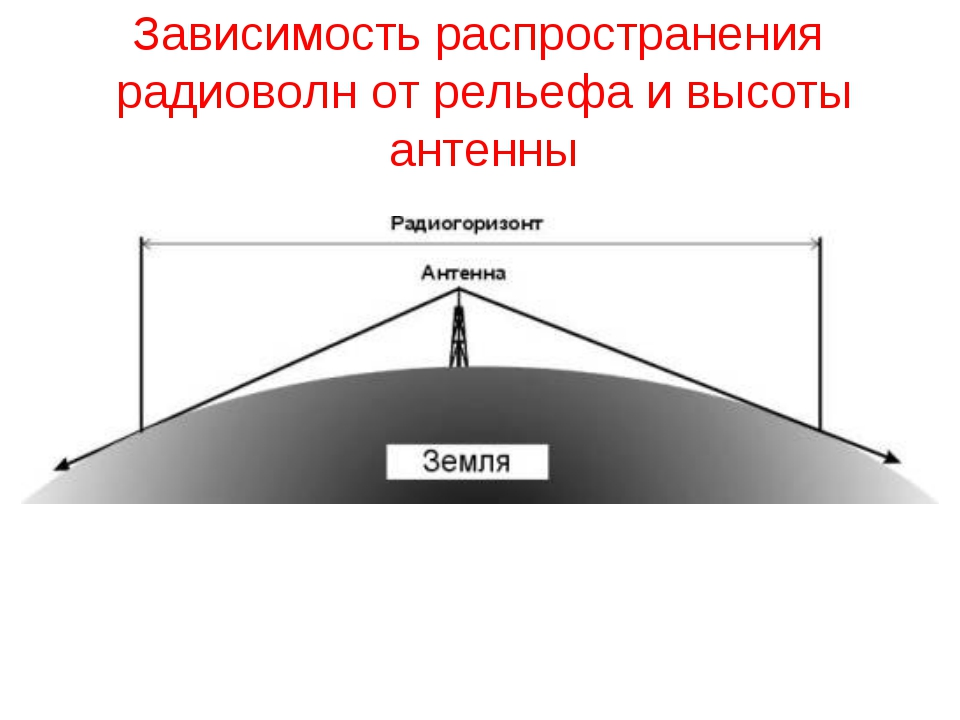 Зависимость распространения радиоволн от рельефа и высоты антенны