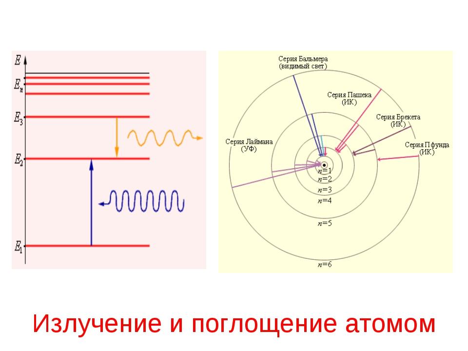 Излучение и поглощение атомом