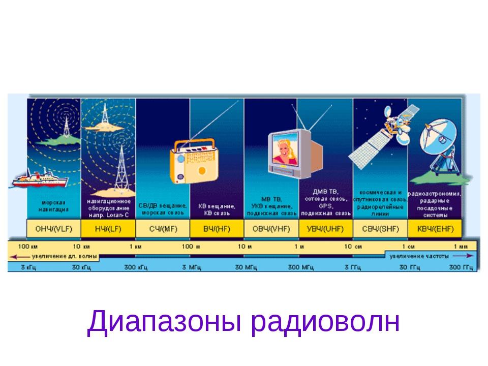 Диапазоны радиоволн