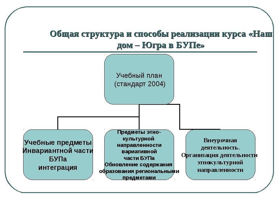 Общая структура и способы реализации курса «Наш дом – Югра в БУПе»