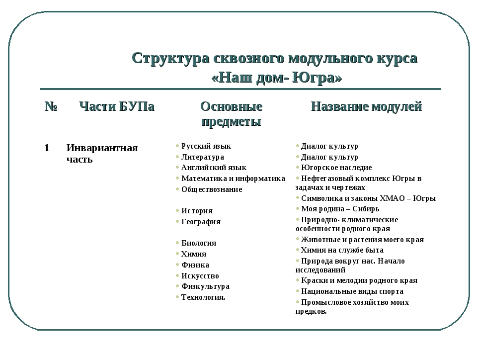 Структура сквозного модульного курса «Наш дом- Югра» №Части БУПаОсновные пр...