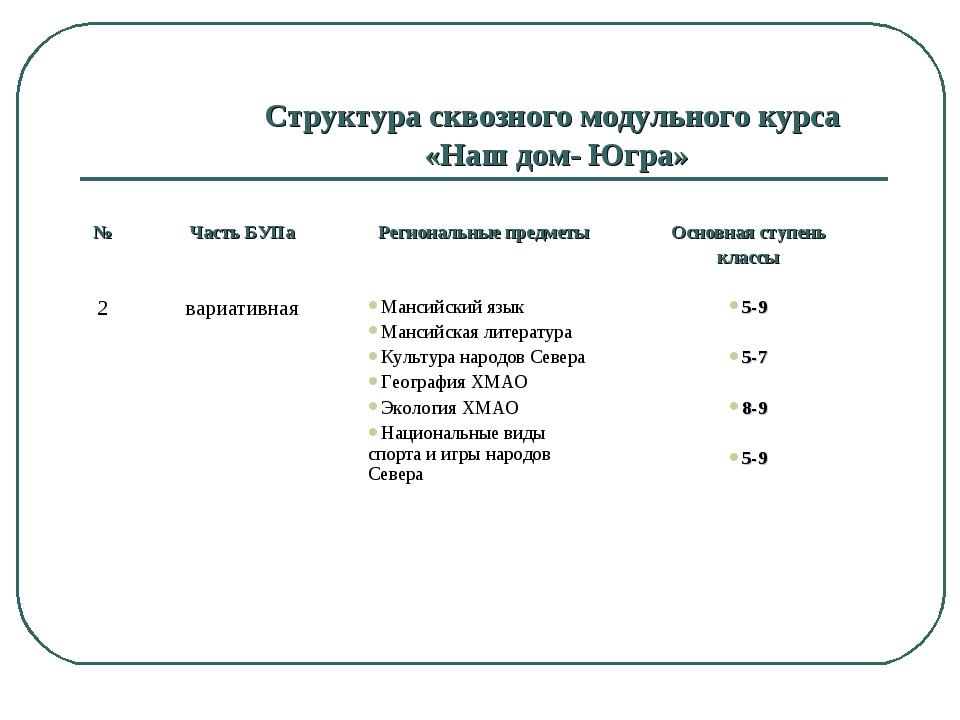 Структура сквозного модульного курса «Наш дом- Югра» №Часть БУПаРегиональны...