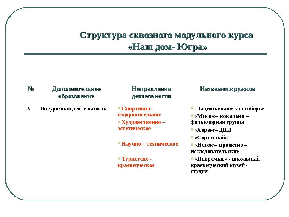 Структура сквозного модульного курса «Наш дом- Югра» №Дополнительное образов...