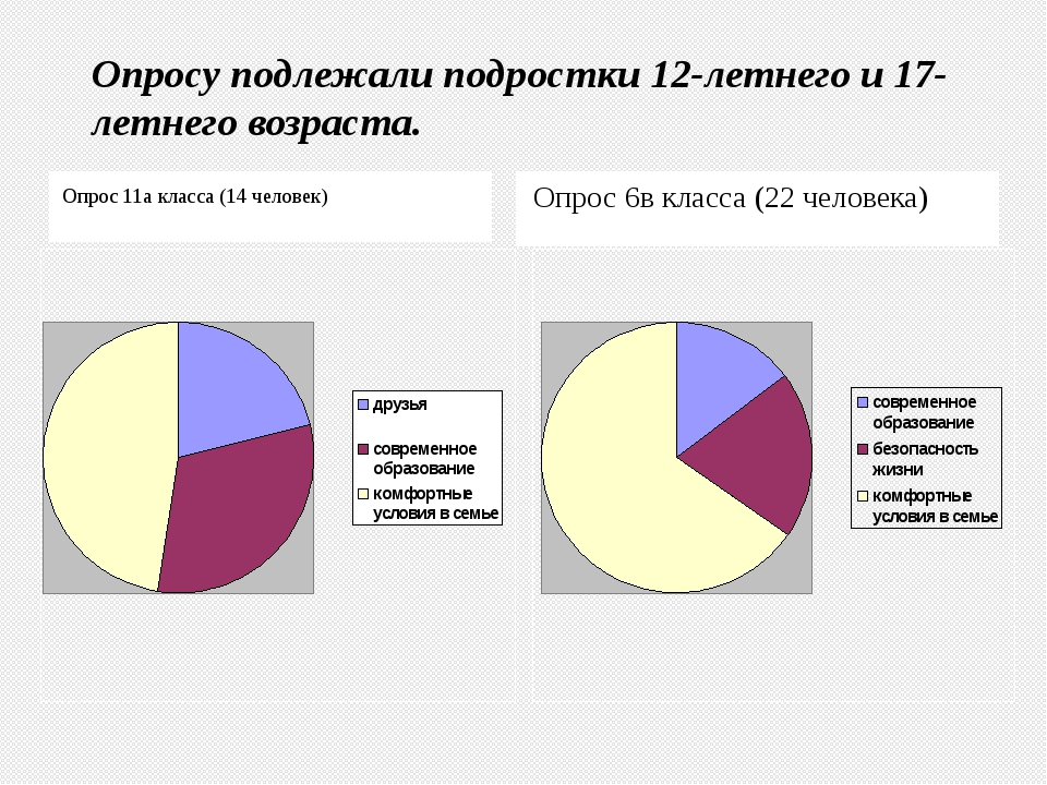 Опрос 11а класса (14 человек) Опрос 6в класса (22 человека) Опросу подлежали...