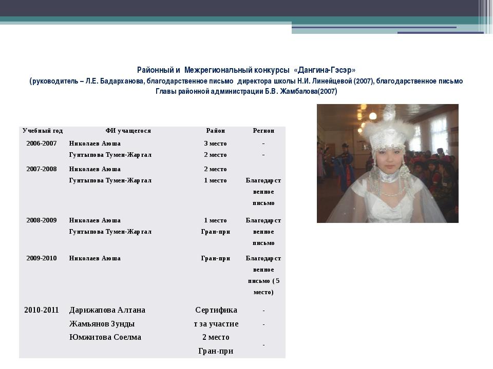 Районный и Межрегиональный конкурсы «Дангина-Гэсэр» (руководитель – Л.Е. Бада...