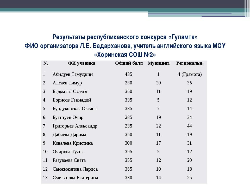Результаты республиканского конкурса «Гуламта» ФИО организатора Л.Е. Бадархан...