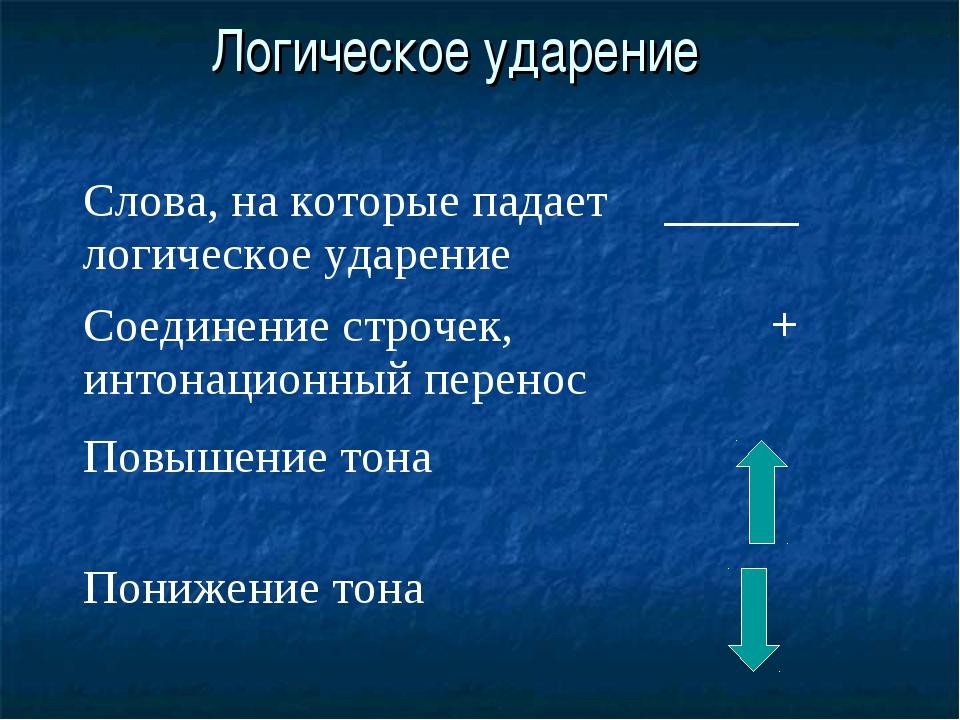 Логическое ударение Слова, на которые падает логическое ударение_____ Соедин...