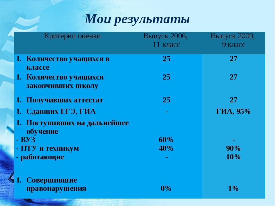 Мои результаты Критерии оценкиВыпуск 2006, 11 классВыпуск 2009, 9 класс Кол...
