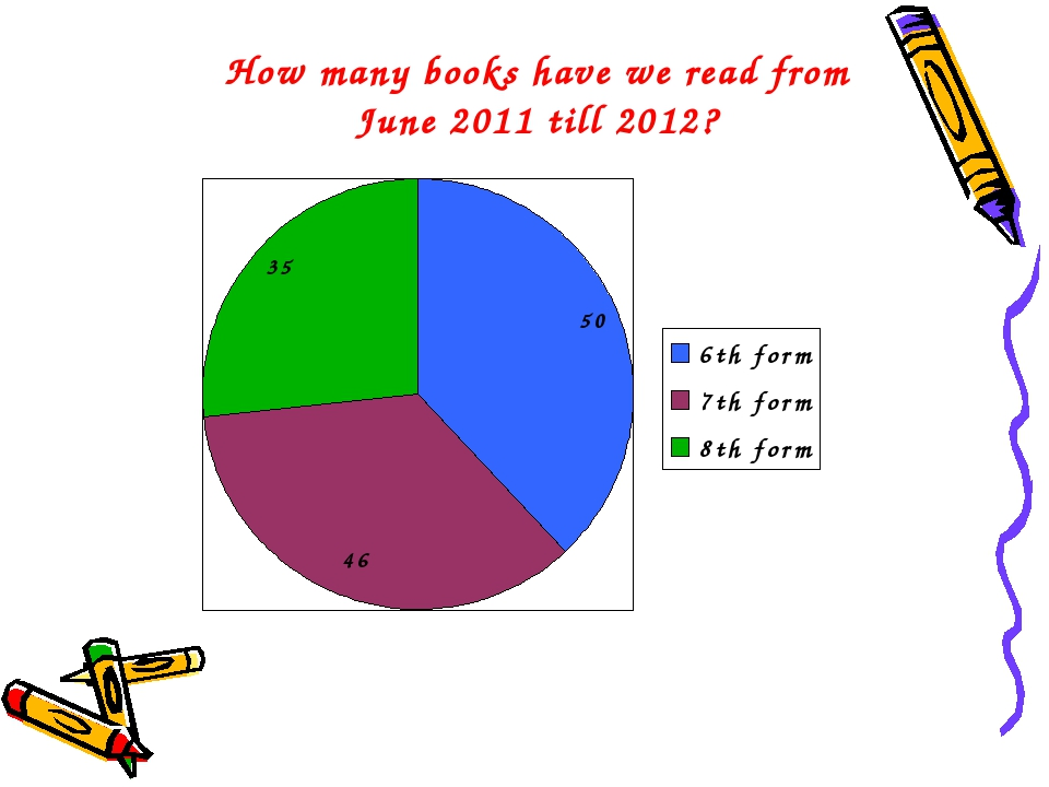 How many books have we read from June 2011 till 2012?