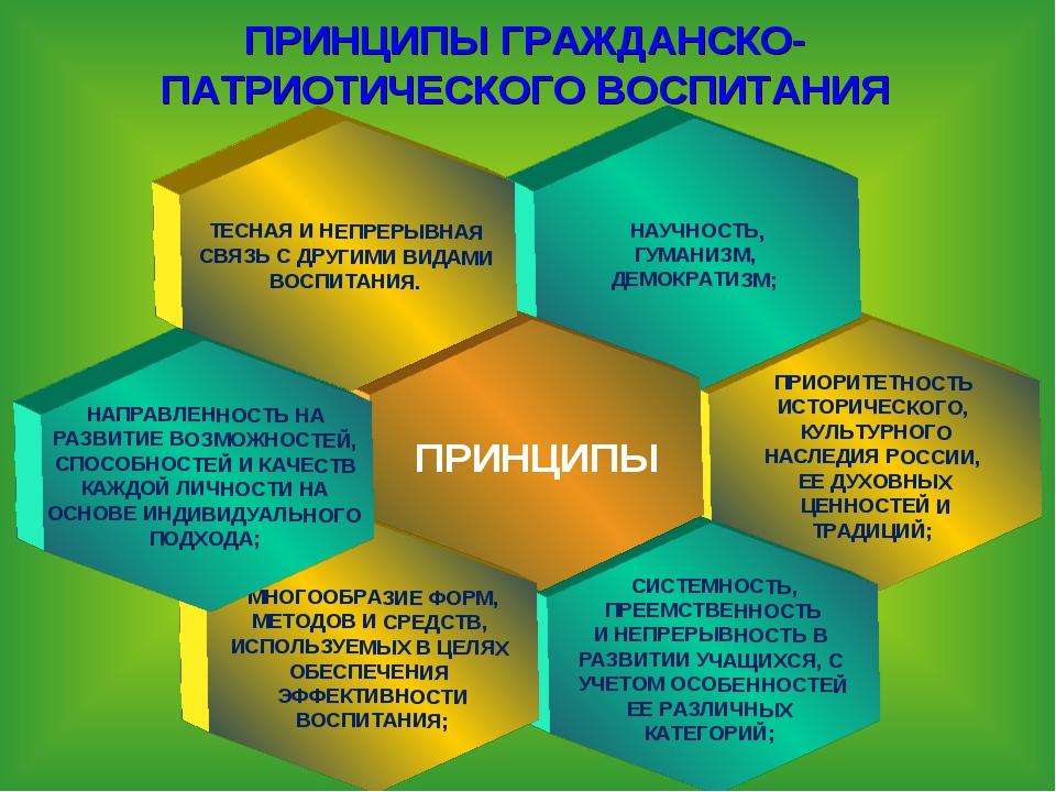 ПРИНЦИПЫ ГРАЖДАНСКО-ПАТРИОТИЧЕСКОГО ВОСПИТАНИЯ