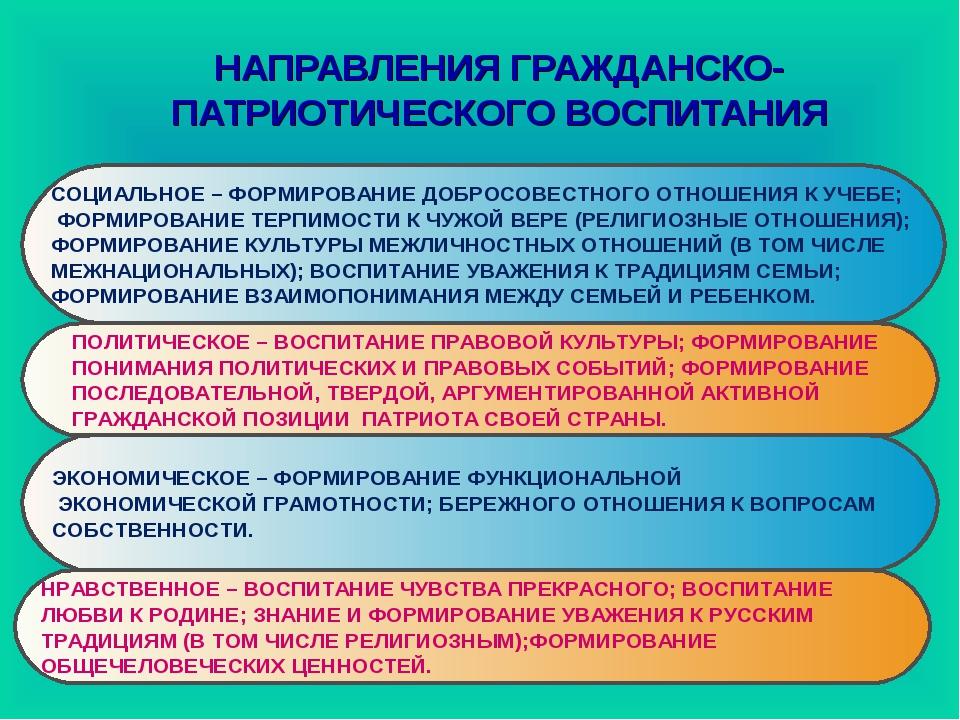 НАПРАВЛЕНИЯ ГРАЖДАНСКО-ПАТРИОТИЧЕСКОГО ВОСПИТАНИЯ СОЦИАЛЬНОЕ – ФОРМИРОВАНИЕ Д...
