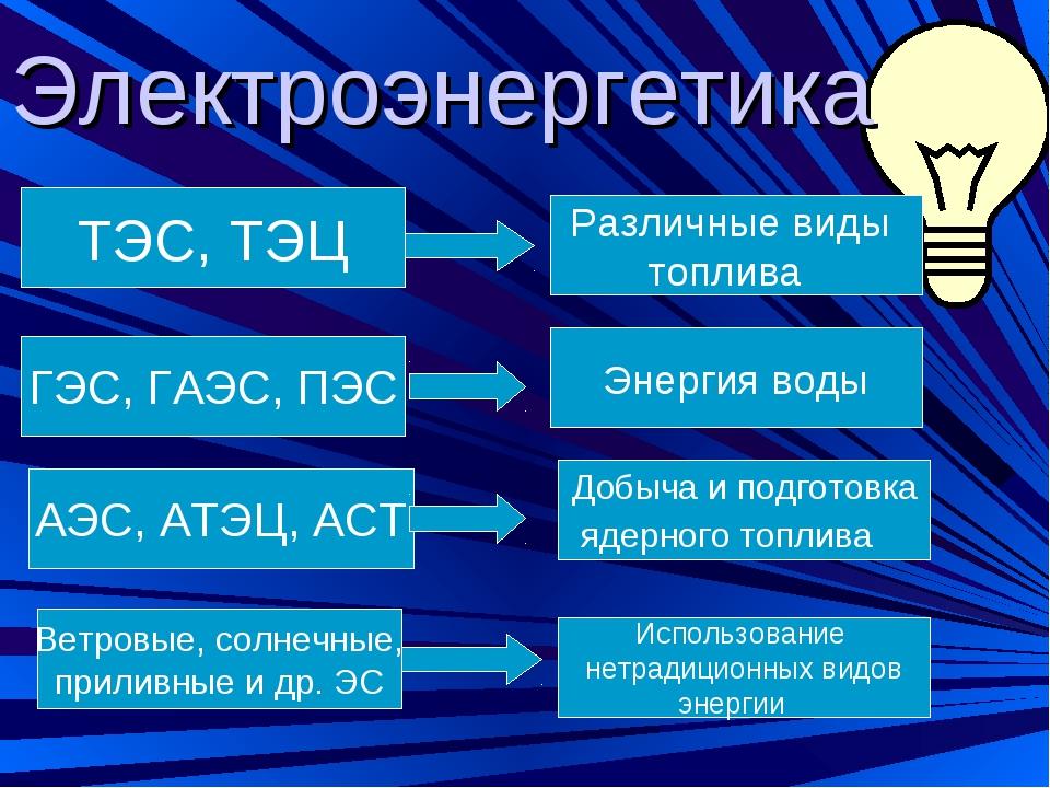 Электроэнергетика ТЭС, ТЭЦ Различные виды топлива ГЭС, ГАЭС, ПЭС АЭС, АТЭЦ, А...
