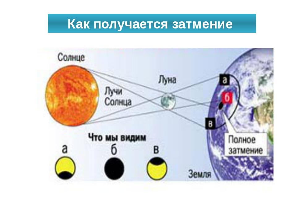 Как получается затмение