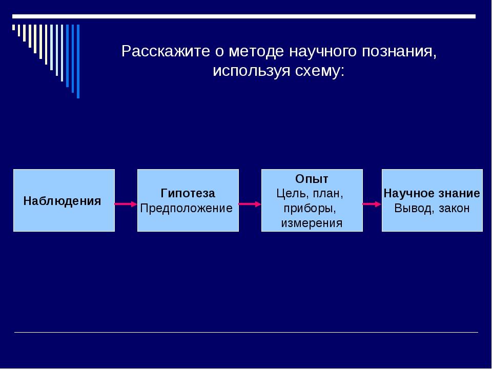 Расскажите о методе научного познания, используя схему: